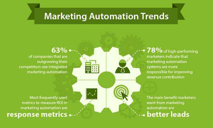 Marketing Automation Prediction 2015