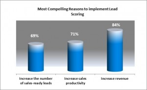 Reasons to implement Lead Scoring