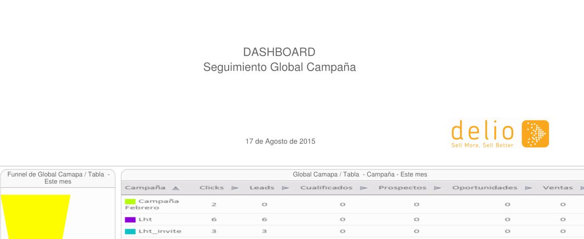 Ejemplo informe Delio dashboard generado en pdf
